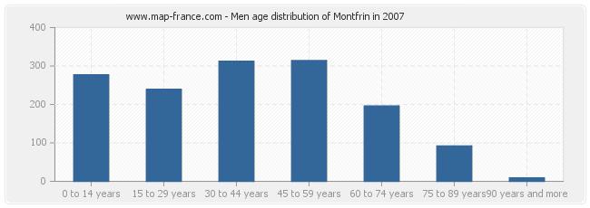 Men age distribution of Montfrin in 2007