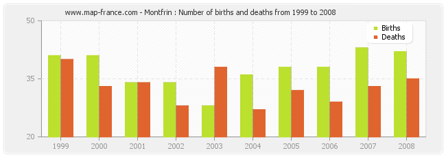 Montfrin : Number of births and deaths from 1999 to 2008