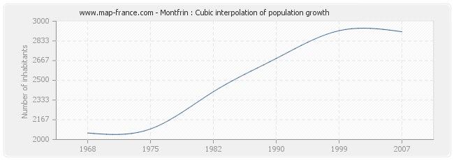 Montfrin : Cubic interpolation of population growth