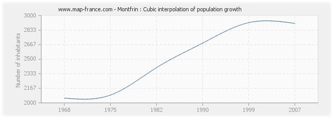 Montfrin : Cubic interpolation of population growth