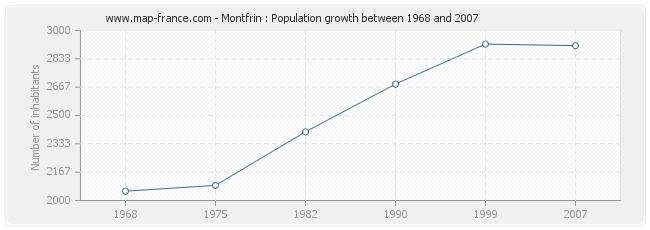 Population Montfrin