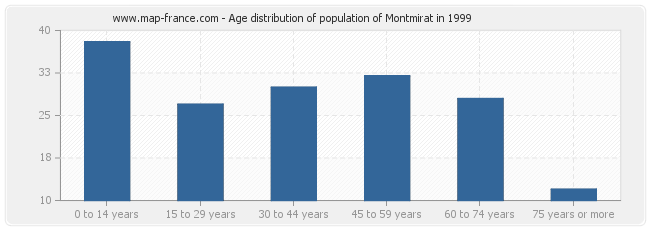 Age distribution of population of Montmirat in 1999