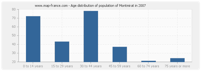 Age distribution of population of Montmirat in 2007