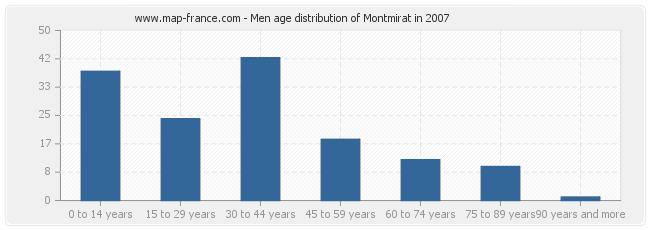 Men age distribution of Montmirat in 2007