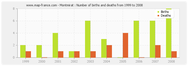 Montmirat : Number of births and deaths from 1999 to 2008