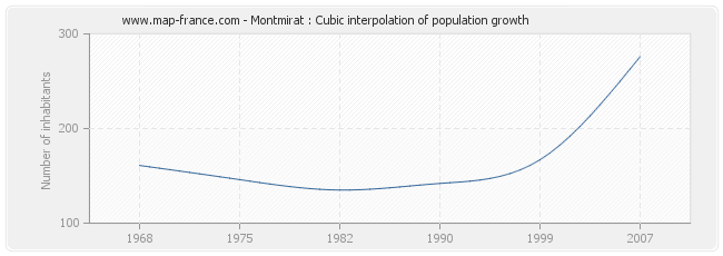 Montmirat : Cubic interpolation of population growth