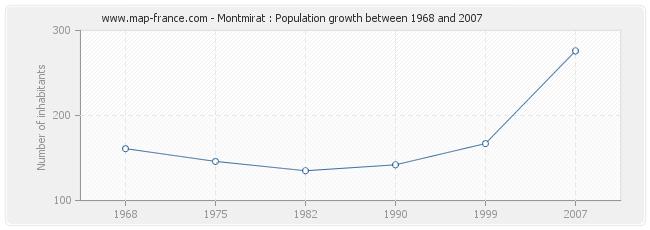 Population Montmirat