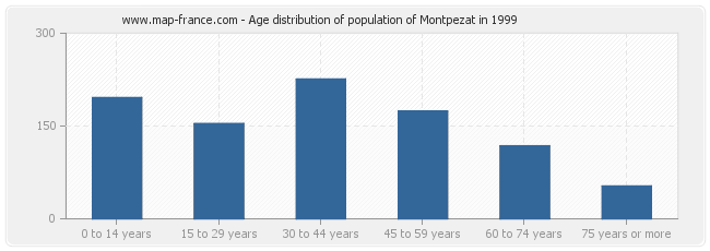 Age distribution of population of Montpezat in 1999