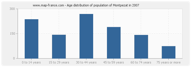 Age distribution of population of Montpezat in 2007