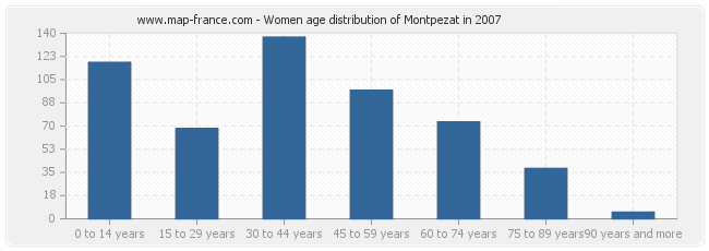 Women age distribution of Montpezat in 2007