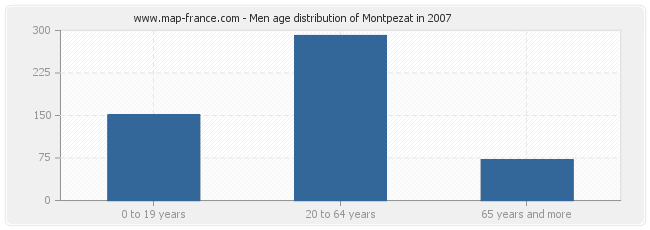 Men age distribution of Montpezat in 2007