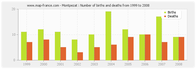 Montpezat : Number of births and deaths from 1999 to 2008