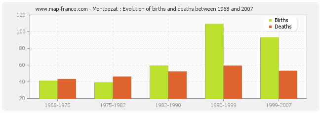 Montpezat : Evolution of births and deaths between 1968 and 2007