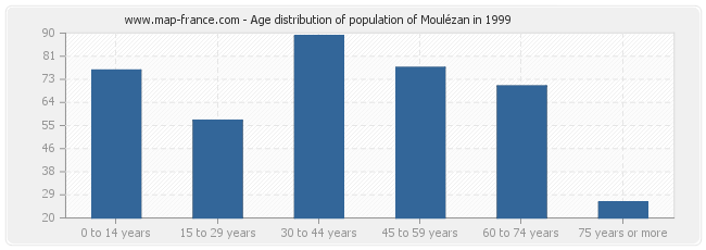 Age distribution of population of Moulézan in 1999
