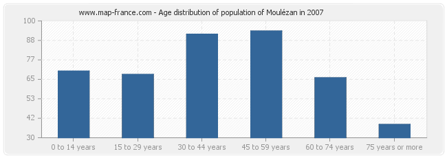 Age distribution of population of Moulézan in 2007