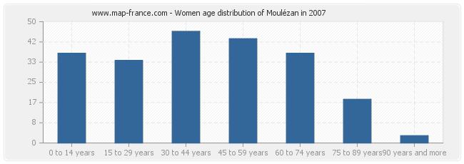 Women age distribution of Moulézan in 2007