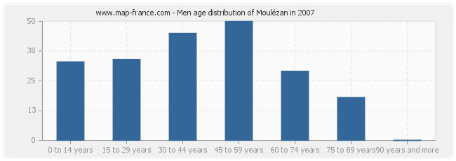 Men age distribution of Moulézan in 2007
