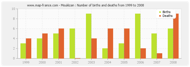 Moulézan : Number of births and deaths from 1999 to 2008