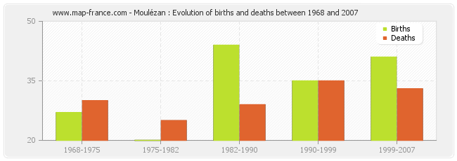 Moulézan : Evolution of births and deaths between 1968 and 2007