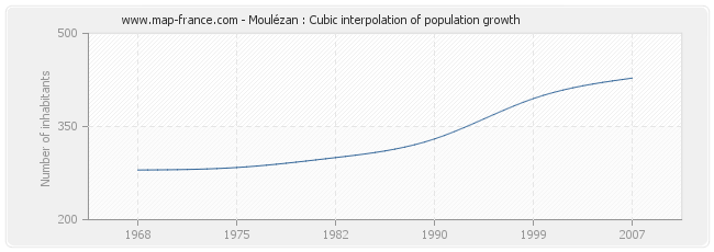 Moulézan : Cubic interpolation of population growth