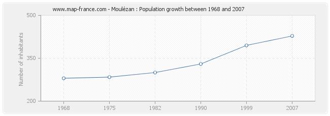 Population Moulézan