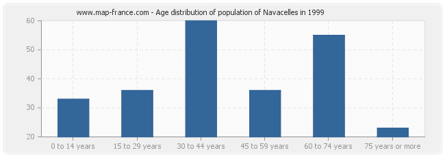 Age distribution of population of Navacelles in 1999