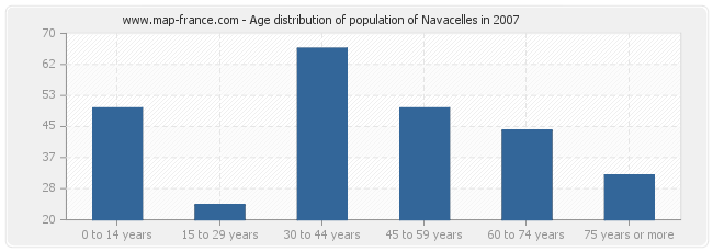 Age distribution of population of Navacelles in 2007
