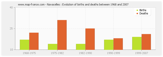 Navacelles : Evolution of births and deaths between 1968 and 2007