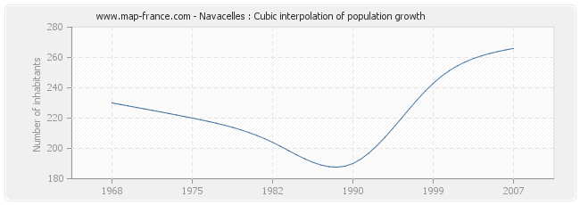 Navacelles : Cubic interpolation of population growth