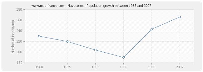 Population Navacelles