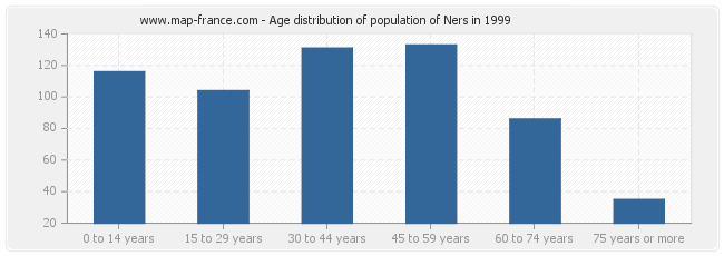 Age distribution of population of Ners in 1999