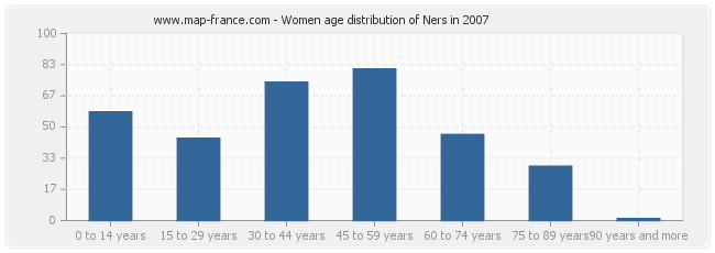 Women age distribution of Ners in 2007