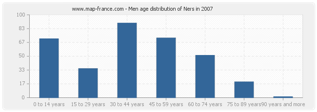 Men age distribution of Ners in 2007