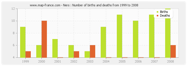 Ners : Number of births and deaths from 1999 to 2008