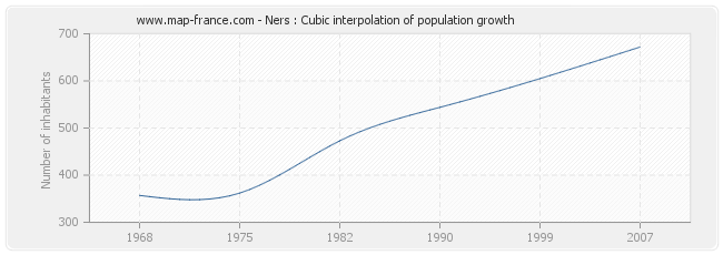 Ners : Cubic interpolation of population growth