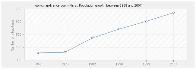 Population Ners