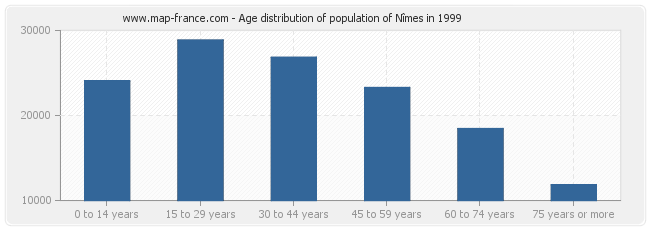 Age distribution of population of Nîmes in 1999