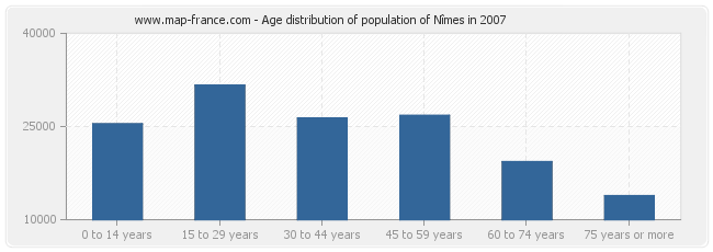 Age distribution of population of Nîmes in 2007