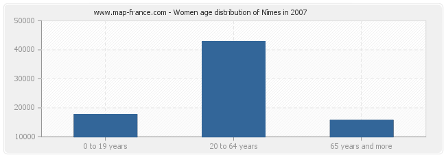 Women age distribution of Nîmes in 2007