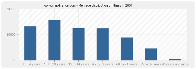 Men age distribution of Nîmes in 2007