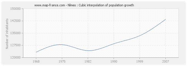 Nîmes : Cubic interpolation of population growth