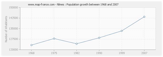 Population Nîmes