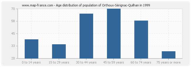 Age distribution of population of Orthoux-Sérignac-Quilhan in 1999