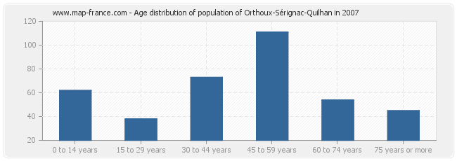 Age distribution of population of Orthoux-Sérignac-Quilhan in 2007