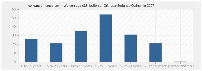 Women age distribution of Orthoux-Sérignac-Quilhan in 2007