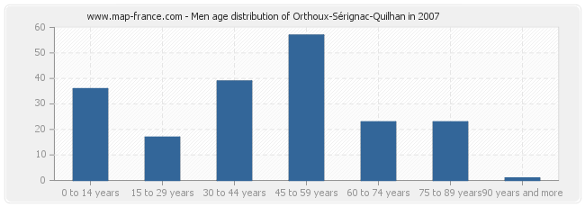 Men age distribution of Orthoux-Sérignac-Quilhan in 2007