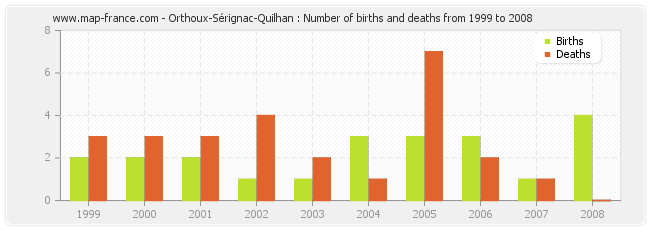 Orthoux-Sérignac-Quilhan : Number of births and deaths from 1999 to 2008