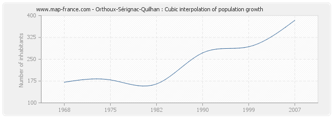 Orthoux-Sérignac-Quilhan : Cubic interpolation of population growth