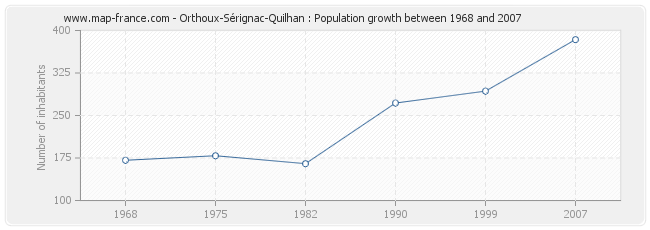 Population Orthoux-Sérignac-Quilhan