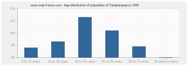 Age distribution of population of Parignargues in 1999